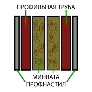 Схема утепления ангара